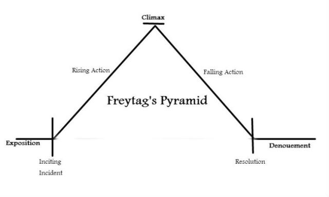 freytags-pyramid