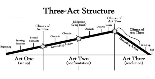 three-act-structure-780x400